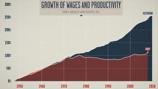 361482_Growth-wages-productivity