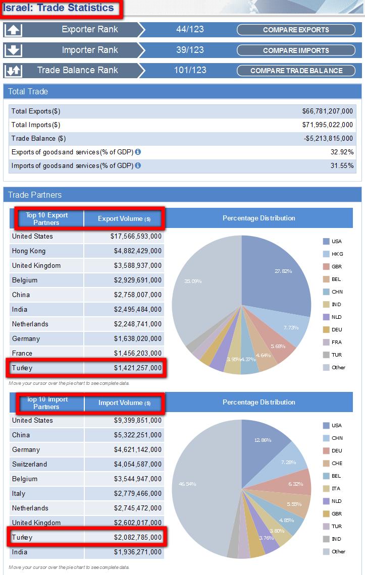 Turkey israel trade volume