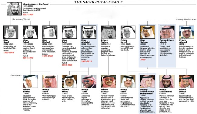 PHOTOS: 10 Saudi Royal Family Dirty Stories