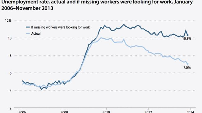 Photo of Eight million jobs are still missing in America