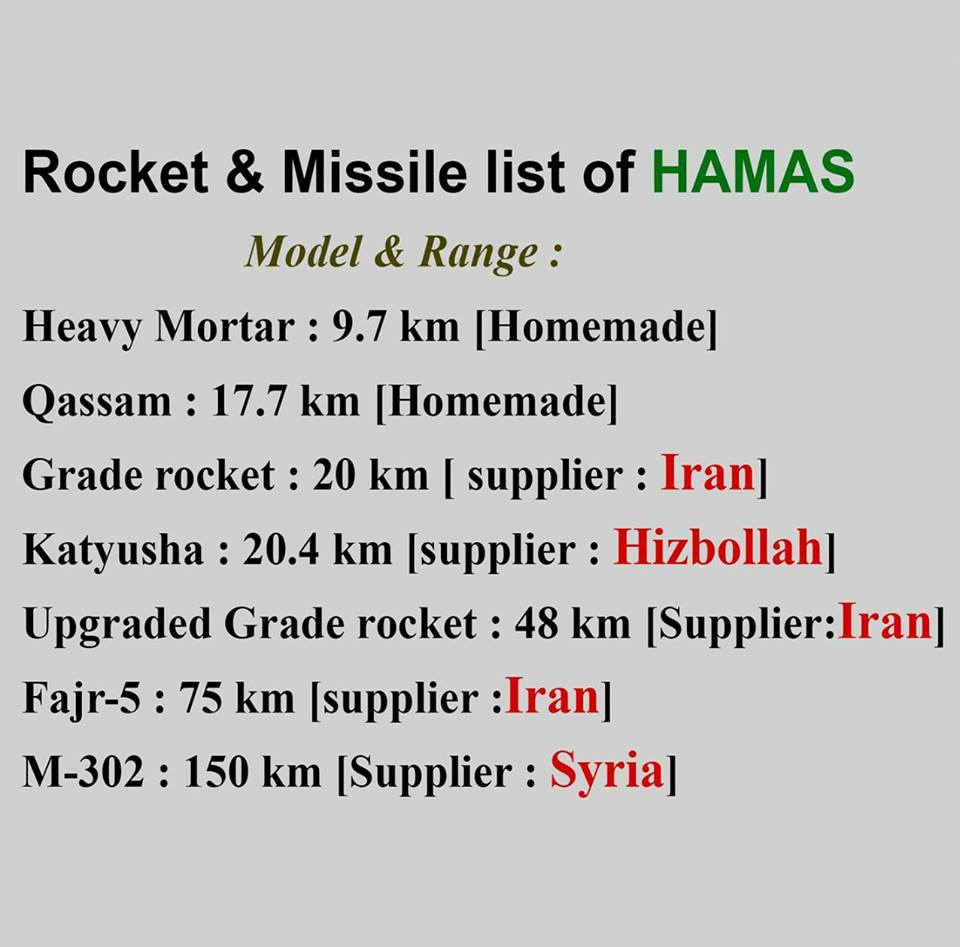 Photo of Why doesn't Gaza have the right to use Iranian, Syrian missiles to DEFEND themselves While israel ATTACK with US arms?