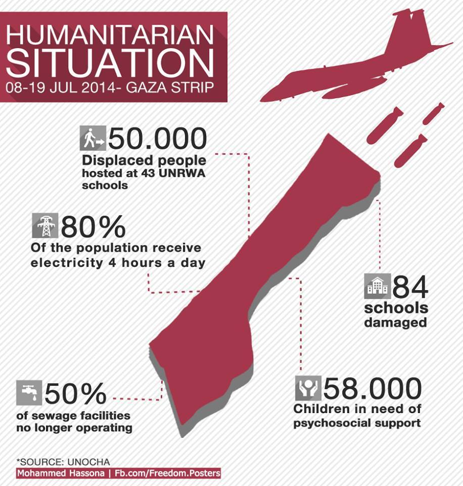 Photo of Latest humanitarian situation in Gaza