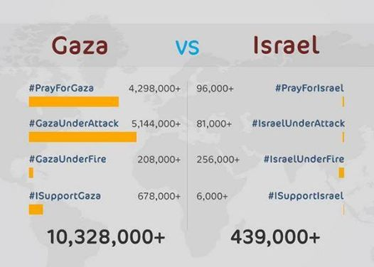"Photo of ""Israel"" is losing the Hashtag war in social media."