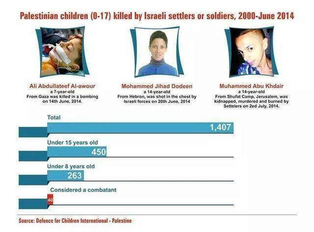 Photo of Palestinian children (0- 17) killed by israeli settlers or soldiers, 2000- June 2014