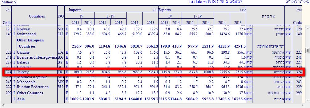 Turkey israel trade volume2 monthly
